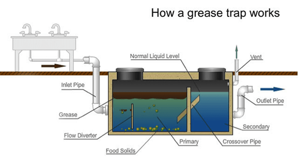 Diagram of how the grease trap works under the sink